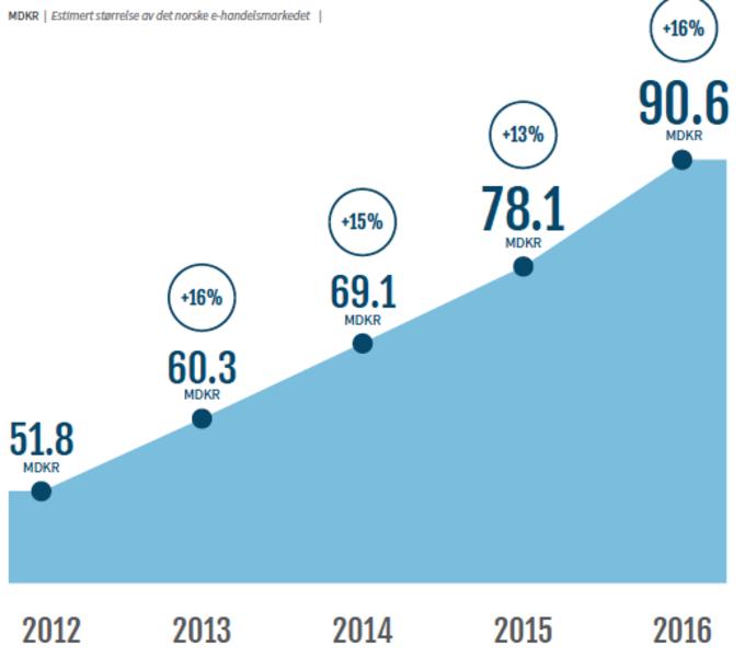 Statistikk for nettbutikksalg 2012-2016